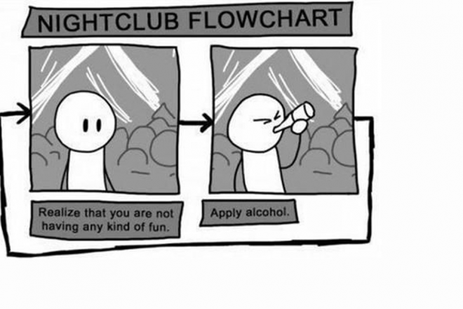 Nightclub Flow Chart